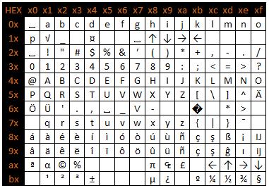 Audi ASCII tabel